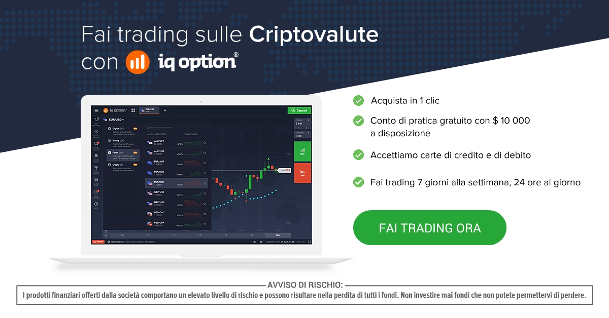 Using charts to trade options
